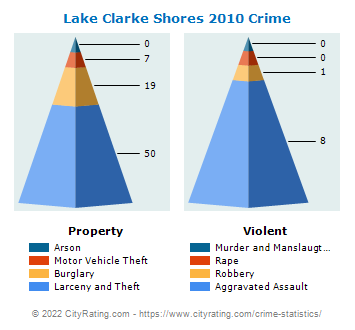 Lake Clarke Shores Crime 2010
