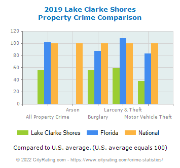 Lake Clarke Shores Property Crime vs. State and National Comparison