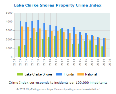 Lake Clarke Shores Property Crime vs. State and National Per Capita