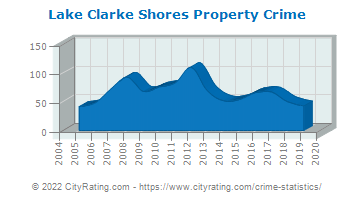Lake Clarke Shores Property Crime