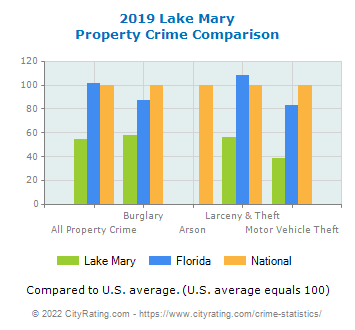 Lake Mary Property Crime vs. State and National Comparison
