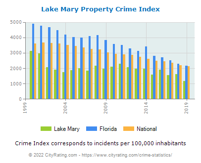 Lake Mary Property Crime vs. State and National Per Capita