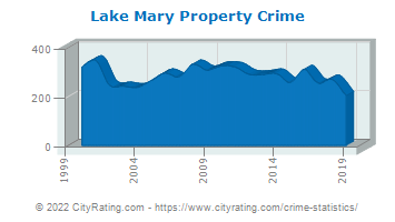 Lake Mary Property Crime