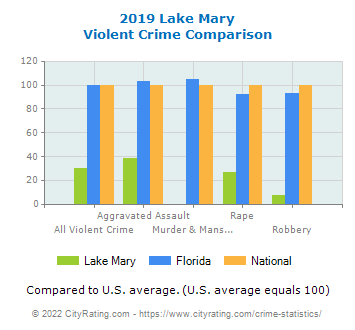 Lake Mary Violent Crime vs. State and National Comparison