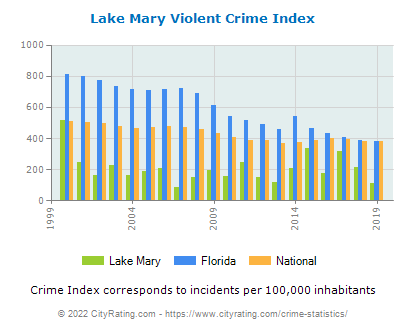 Lake Mary Violent Crime vs. State and National Per Capita