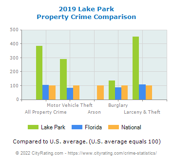 Lake Park Property Crime vs. State and National Comparison