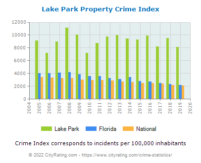 Lake Park Property Crime vs. State and National Per Capita