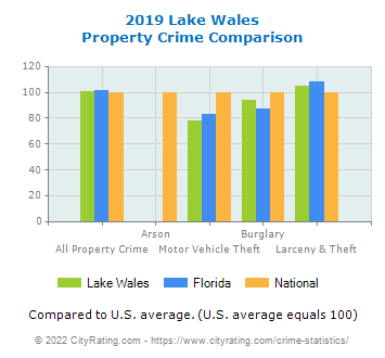 Lake Wales Property Crime vs. State and National Comparison