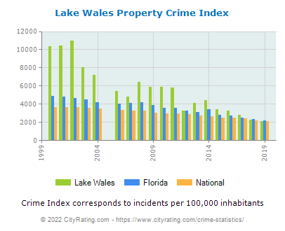 Lake Wales Property Crime vs. State and National Per Capita