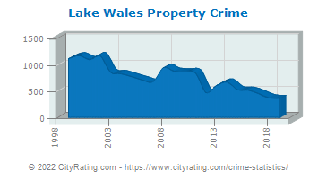 Lake Wales Property Crime
