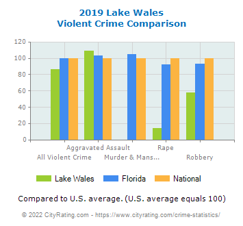 Lake Wales Violent Crime vs. State and National Comparison