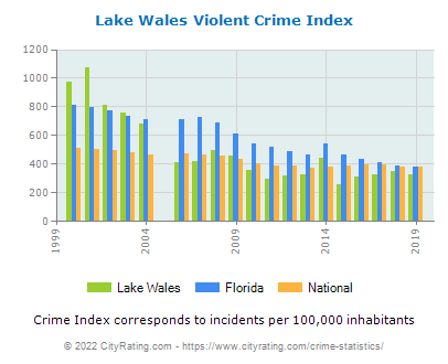 Lake Wales Violent Crime vs. State and National Per Capita
