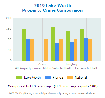 Lake Worth Property Crime vs. State and National Comparison