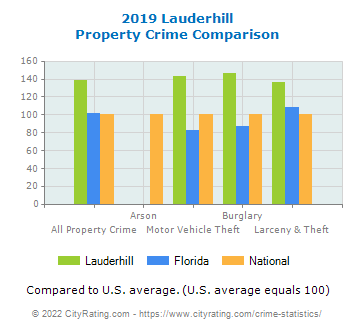 Lauderhill Property Crime vs. State and National Comparison