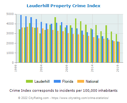 Lauderhill Property Crime vs. State and National Per Capita