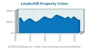 Lauderhill Property Crime