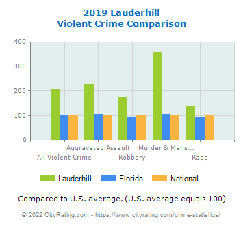 Lauderhill Violent Crime vs. State and National Comparison