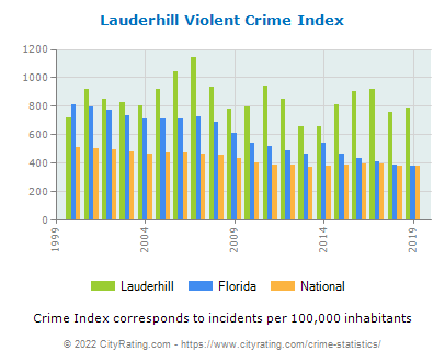 Lauderhill Violent Crime vs. State and National Per Capita