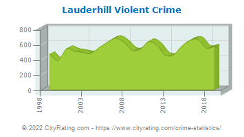 Lauderhill Violent Crime