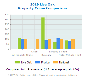 Live Oak Property Crime vs. State and National Comparison