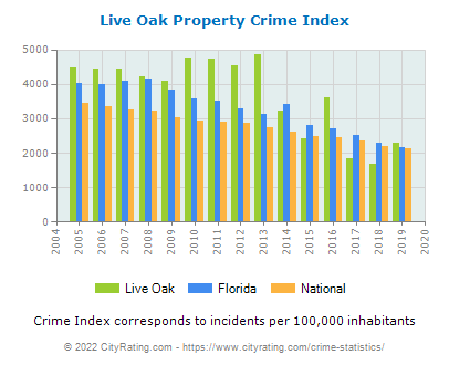 Live Oak Property Crime vs. State and National Per Capita