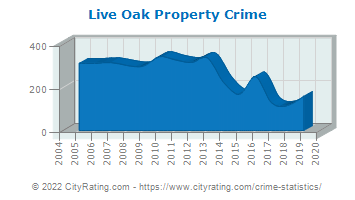 Live Oak Property Crime