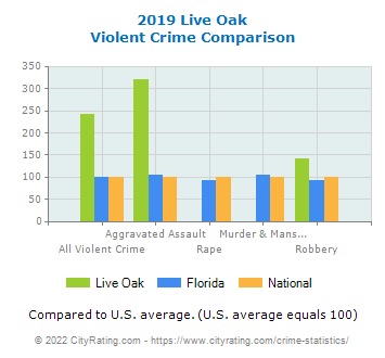 Live Oak Violent Crime vs. State and National Comparison