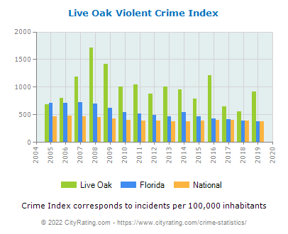 Live Oak Violent Crime vs. State and National Per Capita