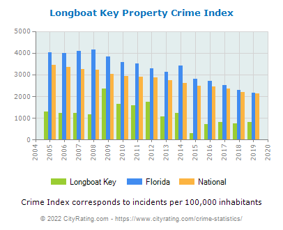 Longboat Key Property Crime vs. State and National Per Capita