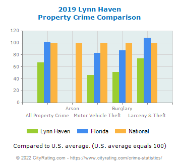 Lynn Haven Property Crime vs. State and National Comparison