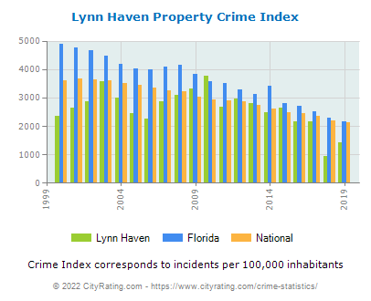 Lynn Haven Property Crime vs. State and National Per Capita