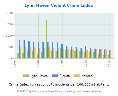 Lynn Haven Violent Crime vs. State and National Per Capita
