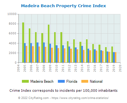 Madeira Beach Property Crime vs. State and National Per Capita