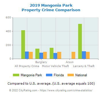 Mangonia Park Property Crime vs. State and National Comparison