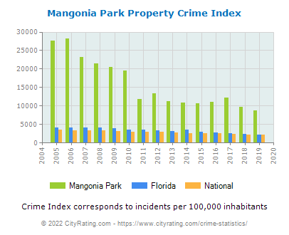 Mangonia Park Property Crime vs. State and National Per Capita