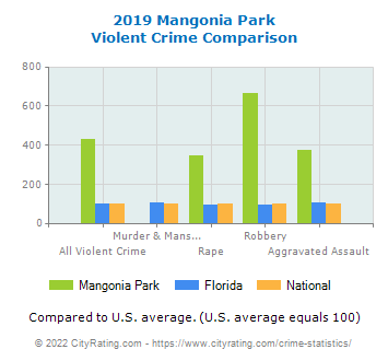 Mangonia Park Violent Crime vs. State and National Comparison
