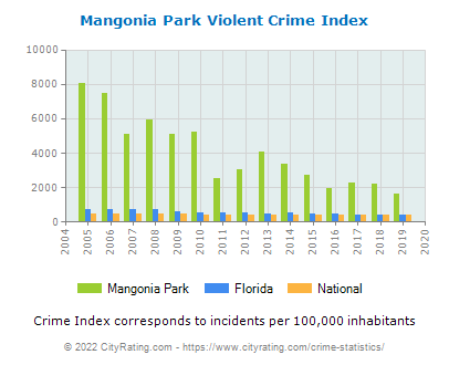Mangonia Park Violent Crime vs. State and National Per Capita