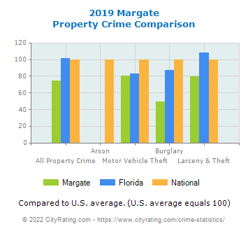 Margate Property Crime vs. State and National Comparison