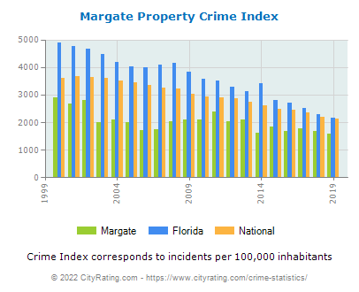 Margate Property Crime vs. State and National Per Capita