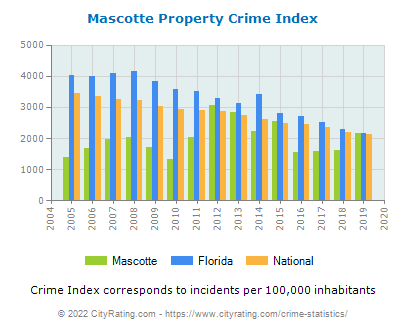 Mascotte Property Crime vs. State and National Per Capita