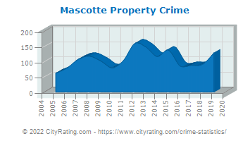 Mascotte Property Crime