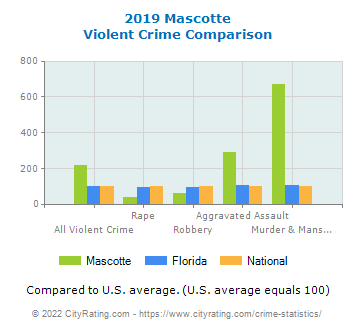 Mascotte Violent Crime vs. State and National Comparison