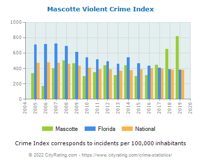 Mascotte Violent Crime vs. State and National Per Capita