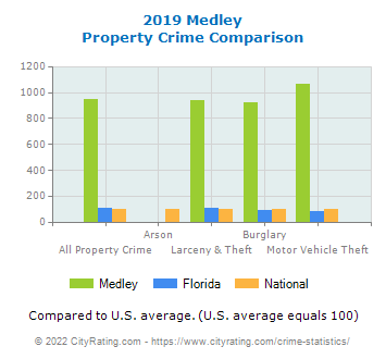 Medley Property Crime vs. State and National Comparison
