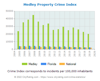 Medley Property Crime vs. State and National Per Capita