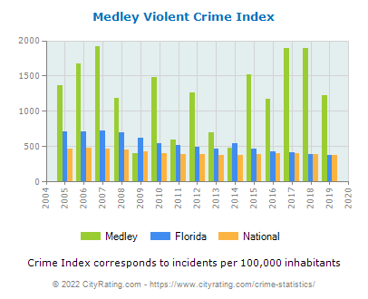 Medley Violent Crime vs. State and National Per Capita
