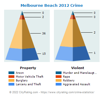 Melbourne Beach Crime 2012