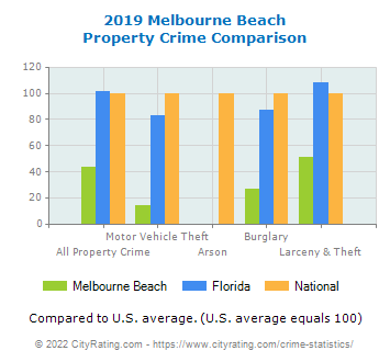 Melbourne Beach Property Crime vs. State and National Comparison