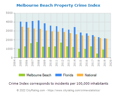 Melbourne Beach Property Crime vs. State and National Per Capita