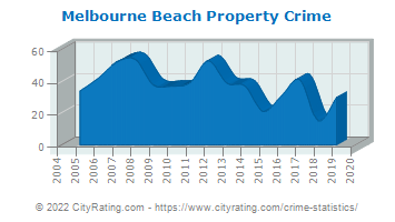 Melbourne Beach Property Crime
